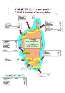 La carte des flux dans les ports et aéroports corses en 2012 (doc. ORTC)