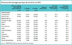 Les revenus des ménages  corses par type de territoire en 2011. (Doc Insee Corse)