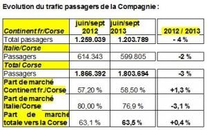 Le tableau d'évolution du trafic entre les deux saisons 2012 et 2014. (doc Corsica Ferries)