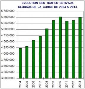 Avec plus de 5,5 millions de passagers, la saison 2013 atteint presque le record de 2010. (doc. ORTC)