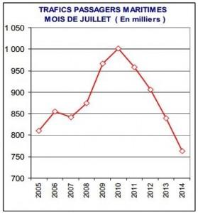 Depuis 2010, le trafic maritime est orienté à la baisse au mois de juillet. (doc. ORTC)