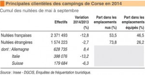 L'évolution de la fréquentation dans les campings corses en 2014. (doc. Insee)