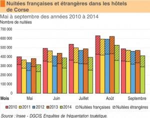 L'évolution des nuitées dans les hôtels en Corse. (doc. Insee)